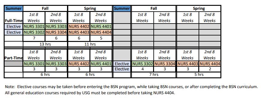 RN to BSN Program   Nursing